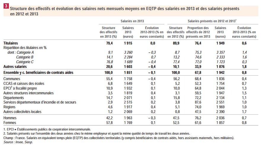 salaires-insee-2013
