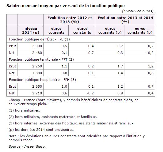 salaire-insee